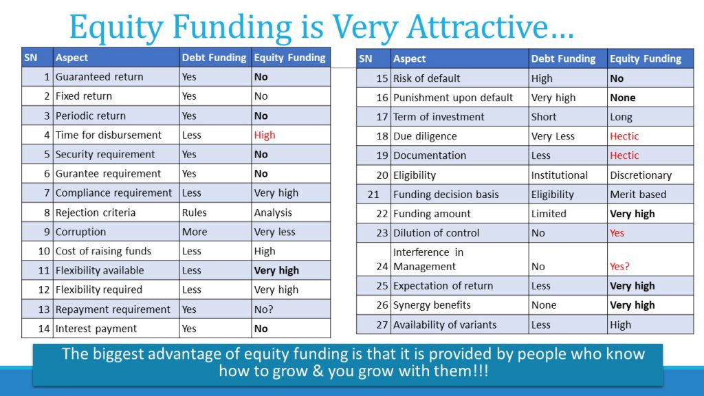 Comparison of debt funding & equity funding from business perspective: