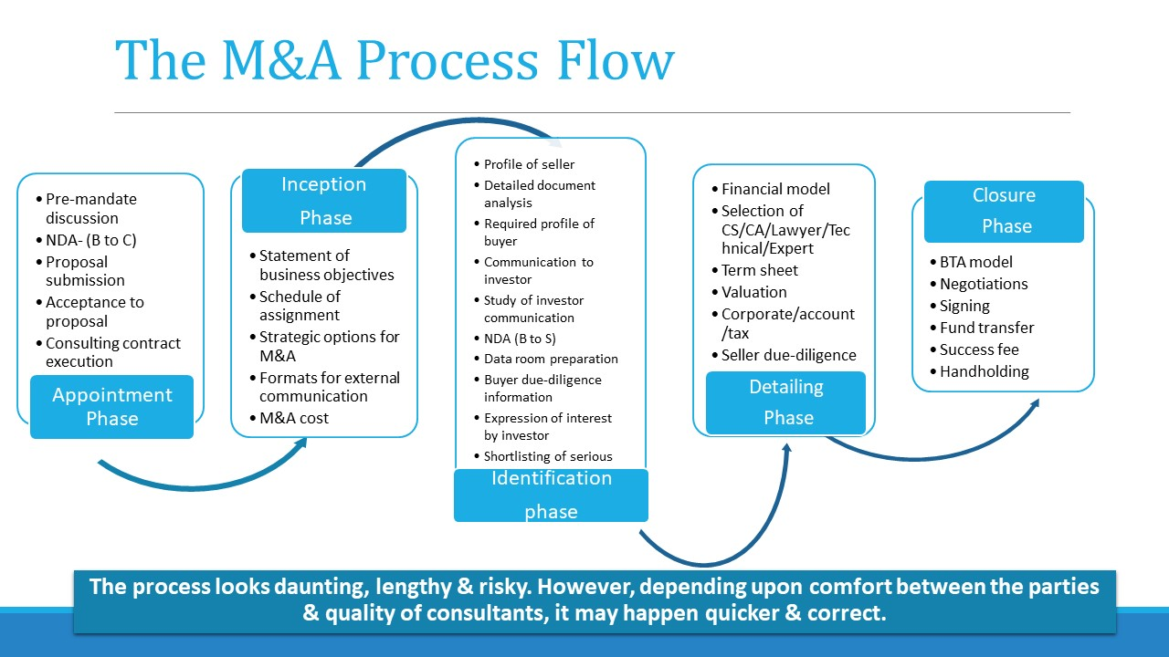 Merger and acquisition (M&A) process flow, phases & activities