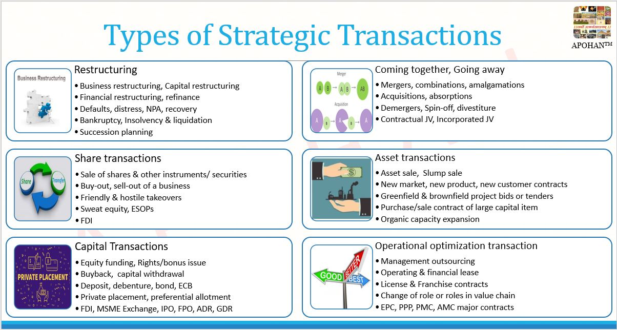 Types of strategic transactions