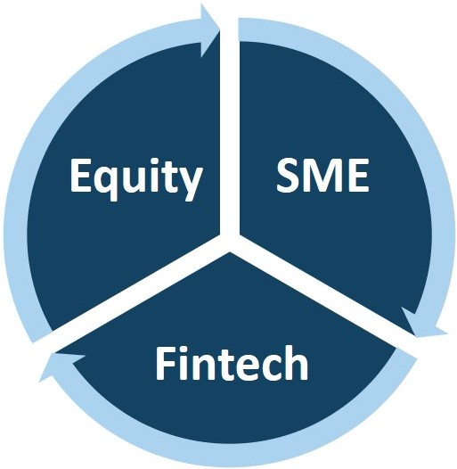 Equity (funding consultancy services for ) SMEs (through an Equitytech) Fintech (platform) - Three basic elements of Apohan
